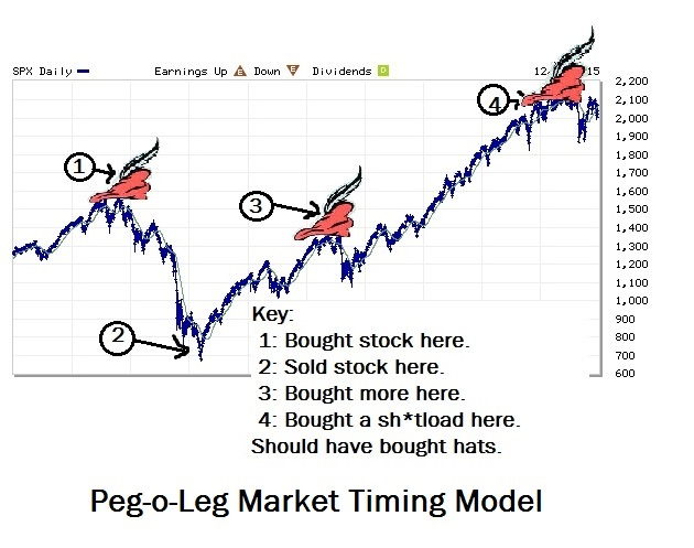 Pegolegmarkettiming